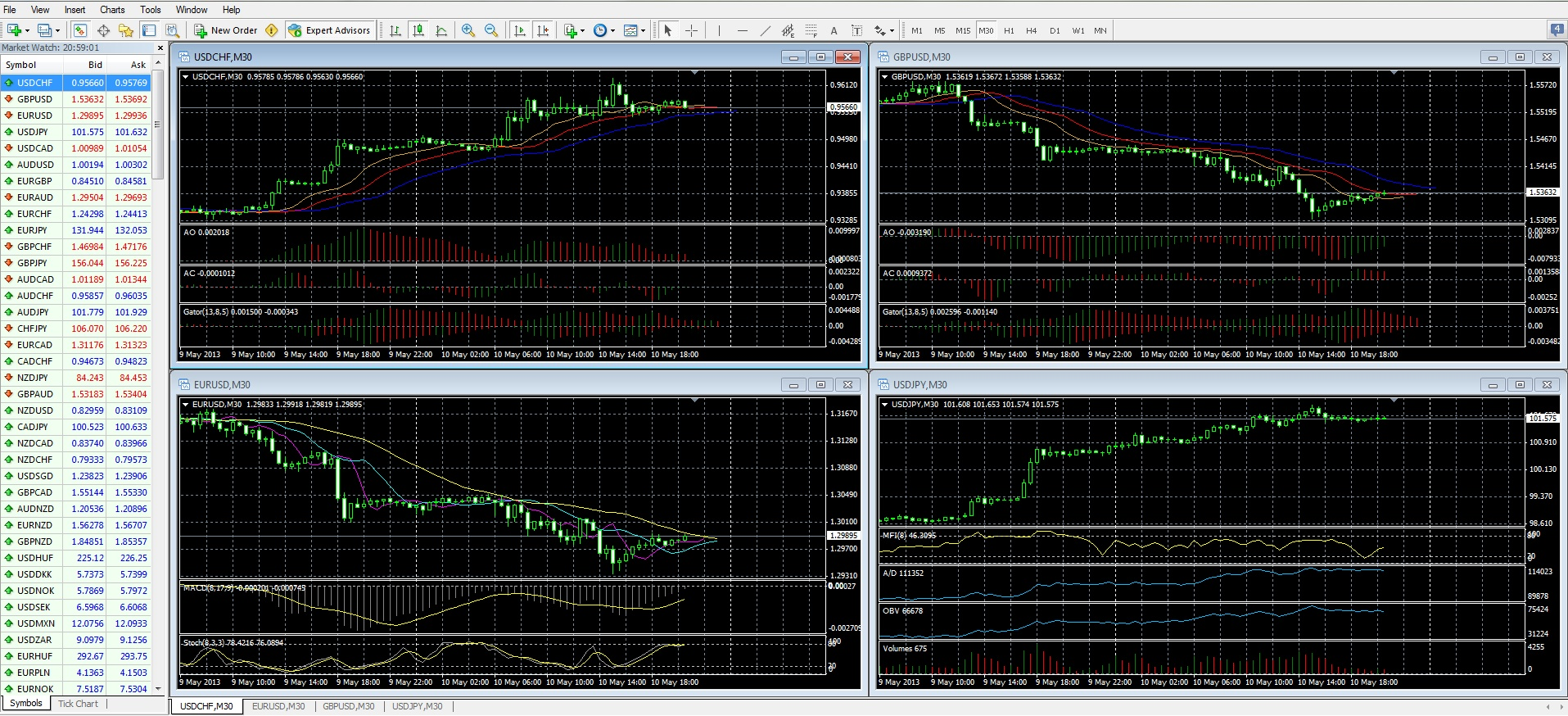 Binary options chart software