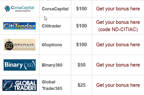 No deposit free bonus binary options